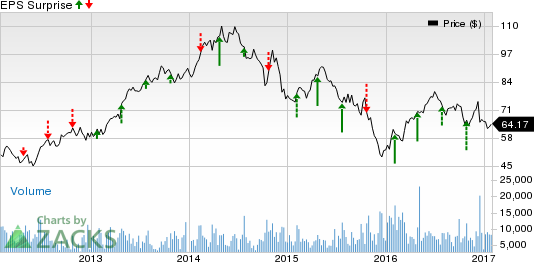 EQT Corp (EQT): Is a Beat in Store this Earnings Season?