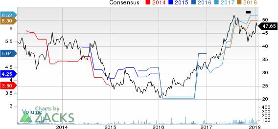 Woori Bank Price and Consensus