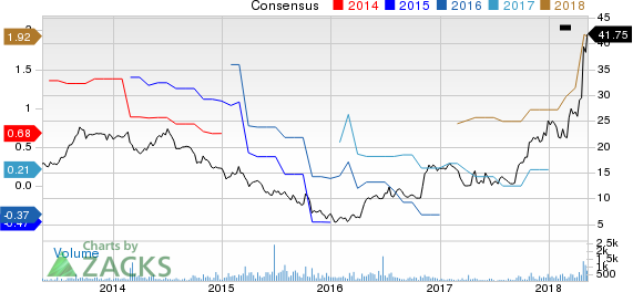 DMC Global Inc. Price and Consensus