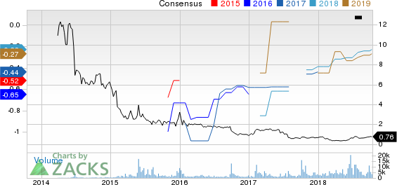 Actinium Pharmaceuticals, Inc. Price and Consensus
