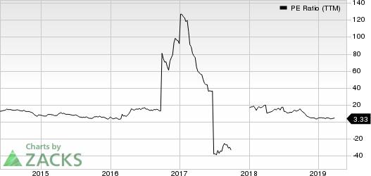 Denbury Resources Inc. PE Ratio (TTM)