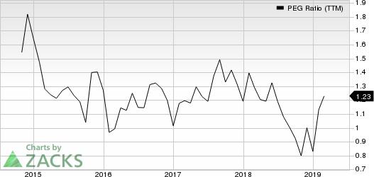 Alibaba Group Holding Limited PEG Ratio (TTM)