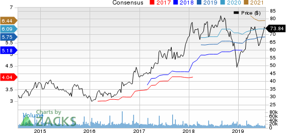 Best Buy Co., Inc. Price and Consensus