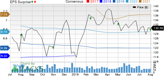 Federal Realty Investment Trust Price, Consensus and EPS Surprise