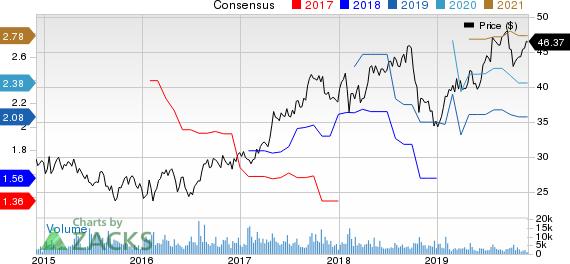 Koninklijke Philips N.V. Price and Consensus