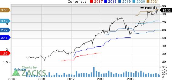 TransUnion Price and Consensus