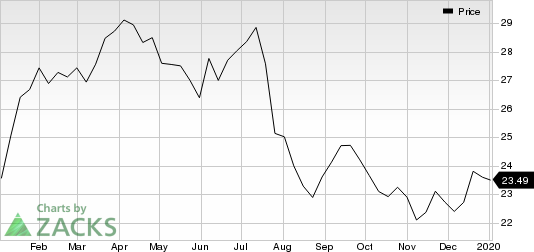 Williams Companies, Inc. (The) Price