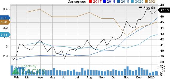 GlaxoSmithKline plc Price and Consensus