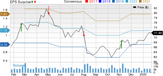 GoDaddy Inc. Price, Consensus and EPS Surprise