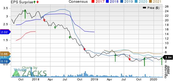 Venator Materials PLC Price, Consensus and EPS Surprise