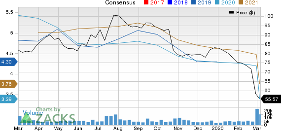Anheuser-Busch InBev SA/NV Price and Consensus
