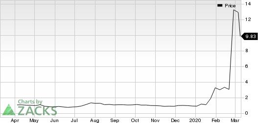 Co-Diagnostics, Inc. Price