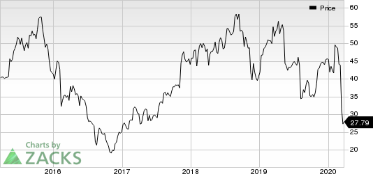 Virtusa Corporation Price