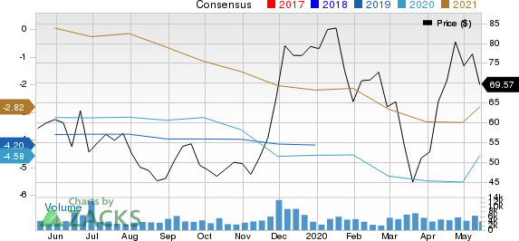 Global Blood Therapeutics, Inc. Price and Consensus