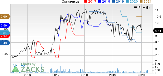Western New England Bancorp Price and Consensus