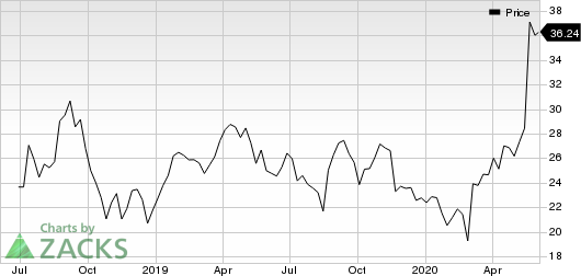 BJs Wholesale Club Holdings, Inc. Price