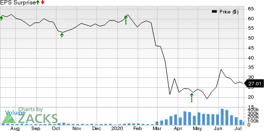 Delta Air Lines, Inc. Price and EPS Surprise
