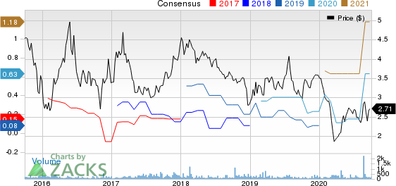 StealthGas, Inc. Price and Consensus