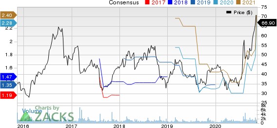 Shutterstock, Inc. Price and Consensus
