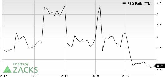 Federated Hermes, Inc. PEG Ratio (TTM)