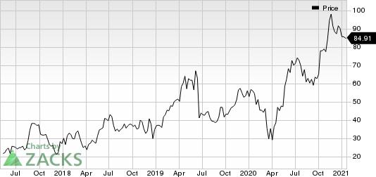 Biohaven Pharmaceutical Holding Company Ltd. Price