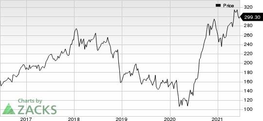 FedEx Corporation Price