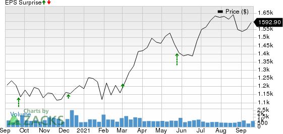 AutoZone, Inc. Price and EPS Surprise