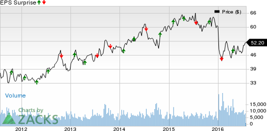 What's in Store for AutoNation (AN) this Earnings Season?