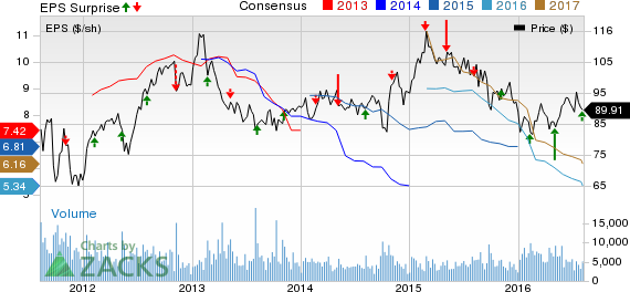 Agrium (AGU) Q2 Earnings Beat, Sales Trail, EPS View Trimmed