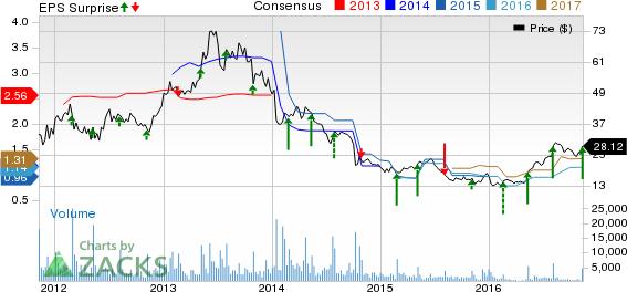 SodaStream (SODA) Beats Q3 Earnings & Revenue Estimates