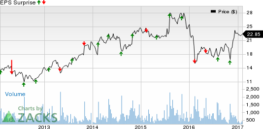 Kforce (KFRC) to Report Q4 Earnings: What's in the Cards?