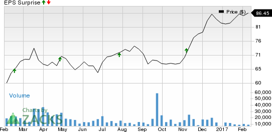 Why Earnings Season Could Be Great for Marriott (MAR)