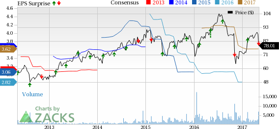 TreeHouse Foods (THS) Misses Q1 Earnings & Sales, Stock Down