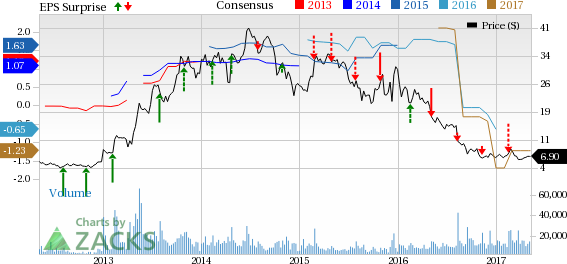 SunPower (SPWR) Q1 Loss Narrower than Expected, Sales Beat