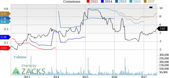 How Has Office Depot (ODP) Performed 30 Days Post Earnings?