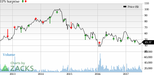 Hess Corporation (HES) Q2 Loss Wider than Expected
