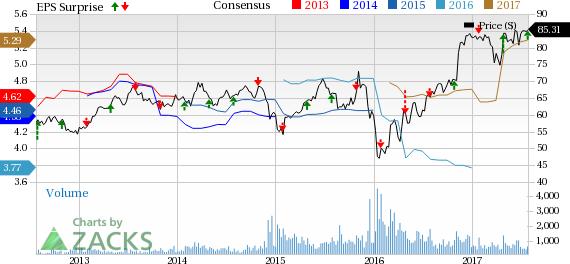 BOK Financial (BOKF) Stock Slips 3% Despite Q2 Earnings Beat