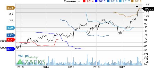 Estee Lauder Companies, Inc. (The) Price and Consensus