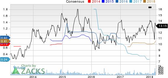 Trecora Resources Price and Consensus