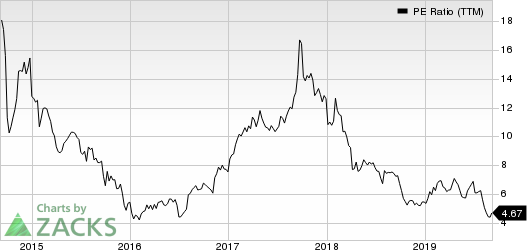 Meritor, Inc. PE Ratio (TTM)
