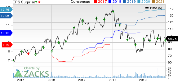 SYNNEX Corporation Price, Consensus and EPS Surprise