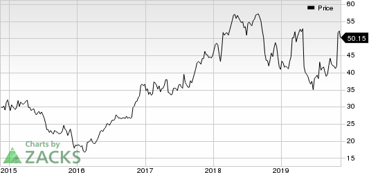 Charles River Associates Price