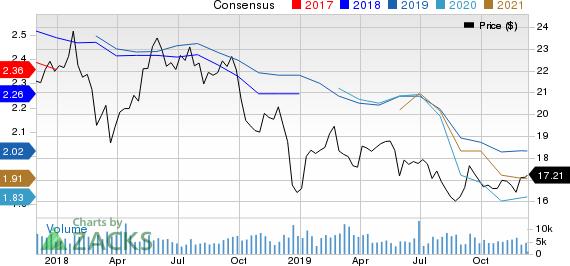 RLJ Lodging Trust Price and Consensus