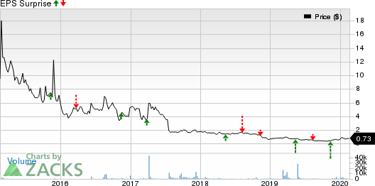 Cyclacel Pharmaceuticals, Inc. Price and EPS Surprise