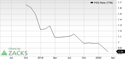 BP Midstream Partners LP PEG Ratio (TTM)