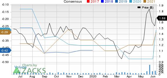 Geron Corporation Price and Consensus
