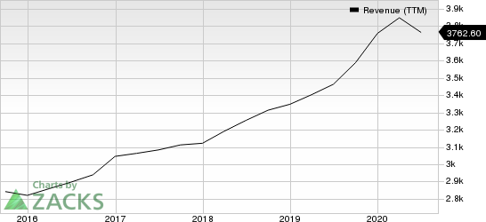 Garmin Ltd. Revenue (TTM)