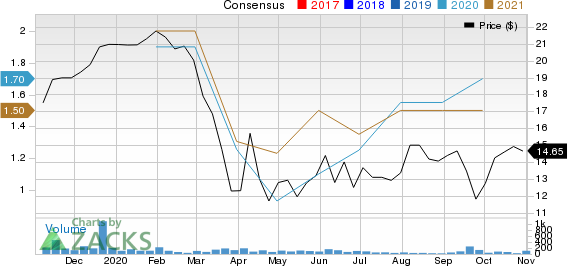 South Plains Financial, Inc. Price and Consensus