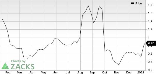 Zosano Pharma Corporation Price