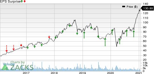PTC Inc. Price and EPS Surprise